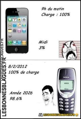 L'évolution des batteries de téléphone